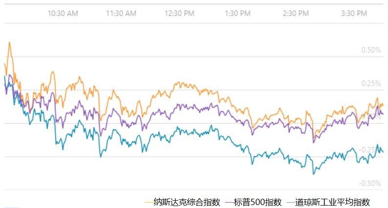 美股简报:投资者权衡贸易前景,道指连跌4日