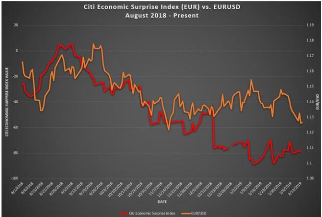 歐元區下行風險漸增?這兩個數據值得一看