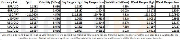 风险上升,但美元/加元的短期波动指数下降