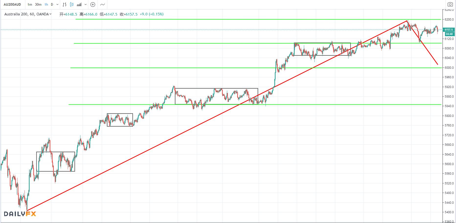 缩表预期未能提振股市、中美贸易不确定性上升,全球股市做多热情消退!