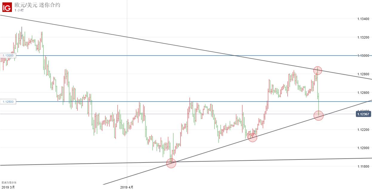 欧央行无新意德拉吉显谨慎,欧元/美元短线下跌