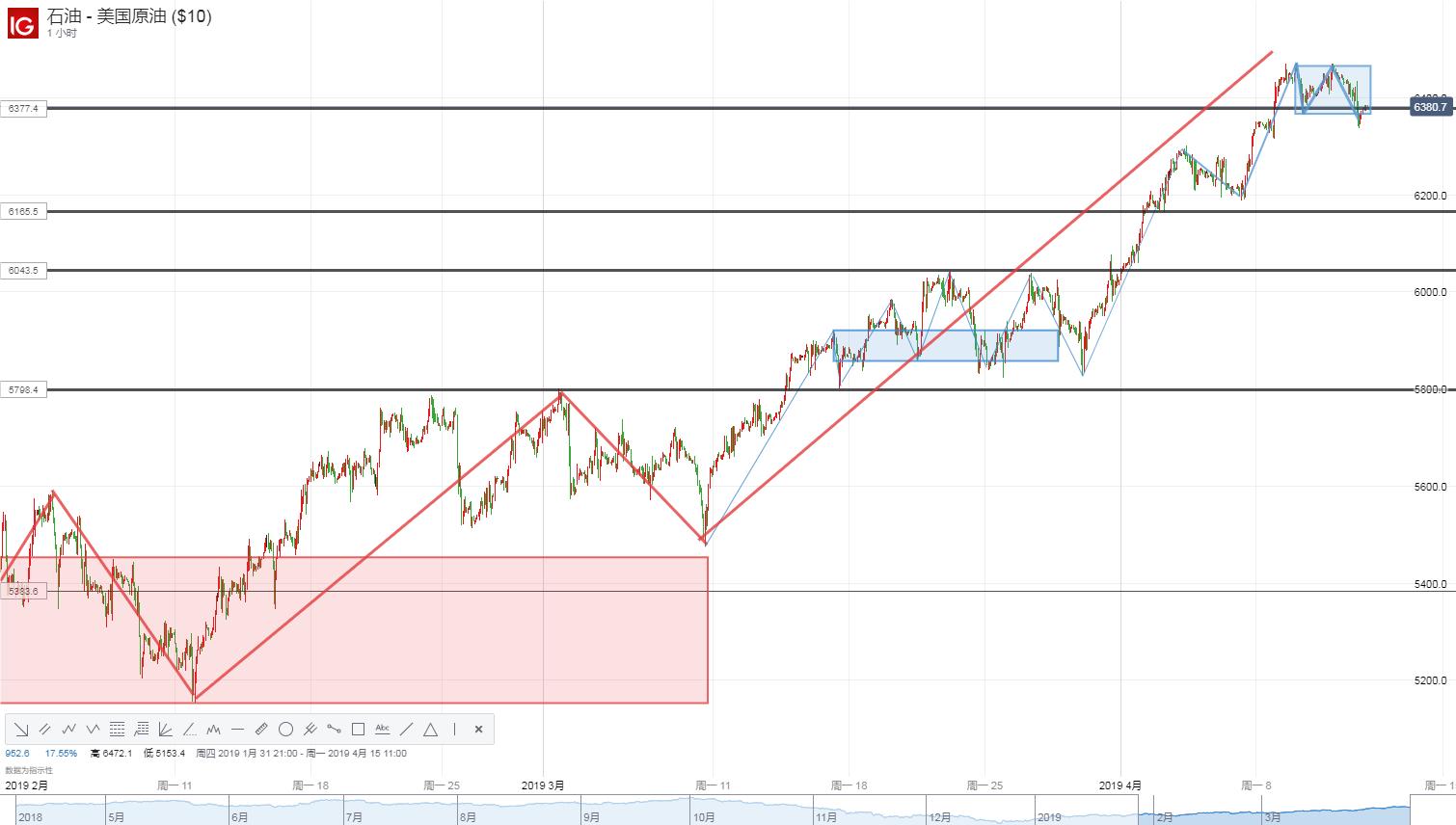 【原油】OPEC+減產態度180度急轉?美指回升、油價失守64美元!