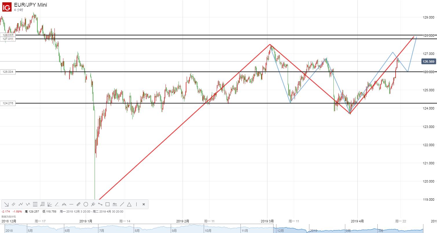 歐美、美日貿易談判或將點燃市場!歐元/日元有望迎來良機?