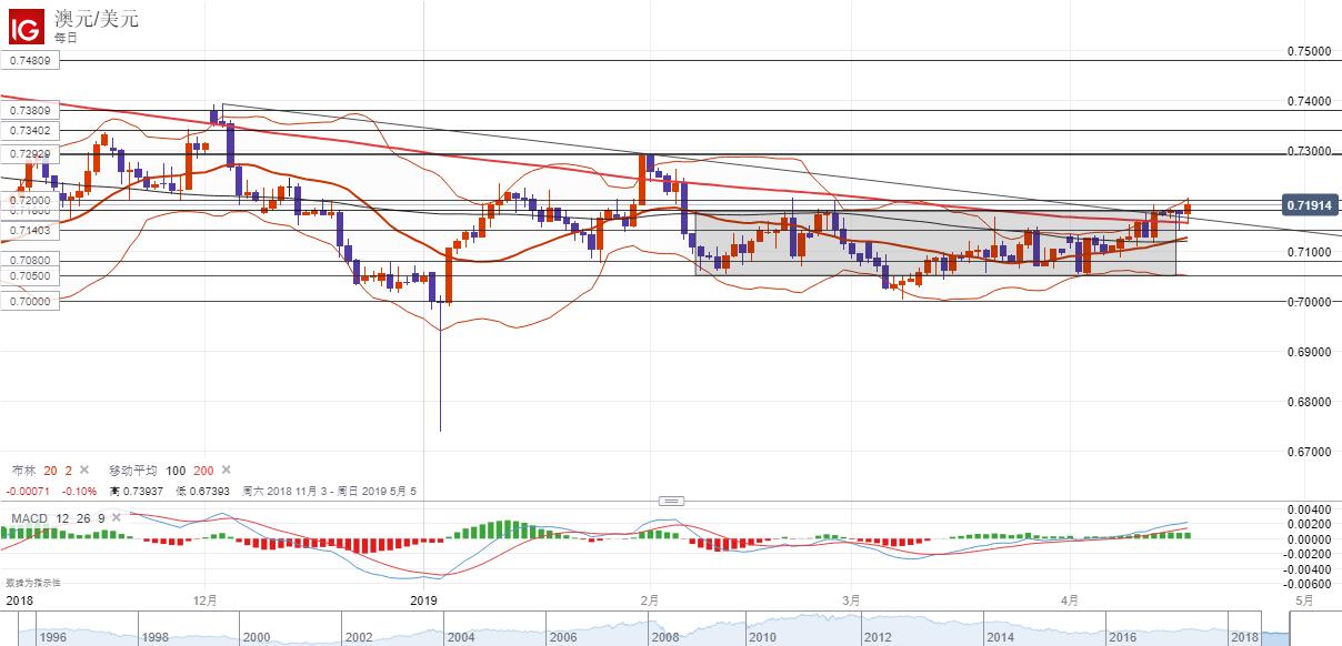 澳元/美元:再度受中國數據提振,看漲前景變得更加明朗