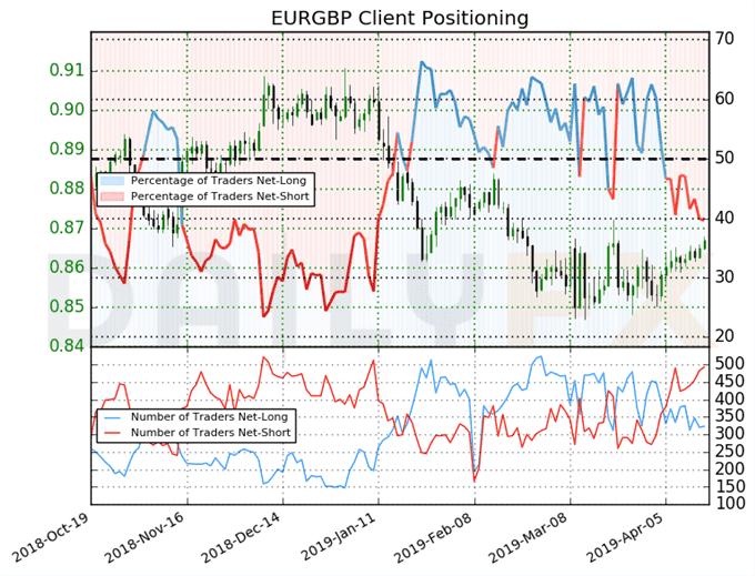 欧元/英镑、英镑/日元、英镑/美元关注下一步脱欧动向