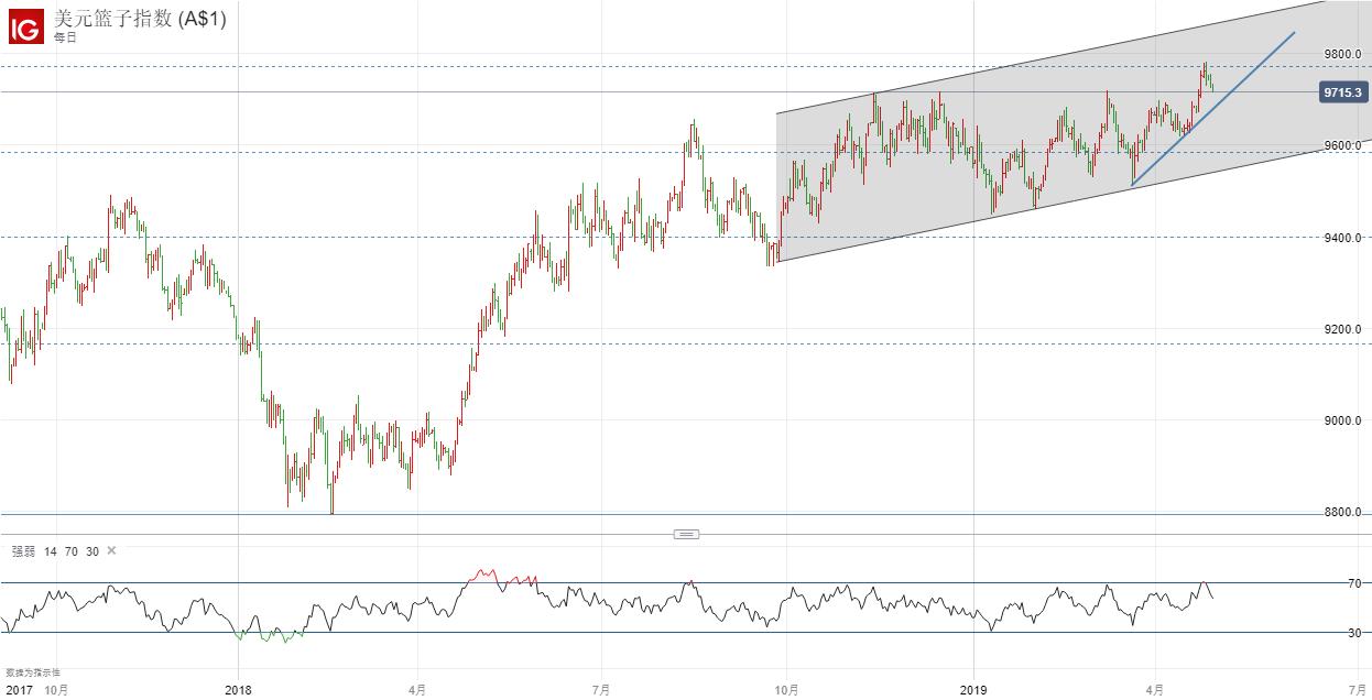 美元指数回踩突破位置,这个货币对才是确定性最高的交易?