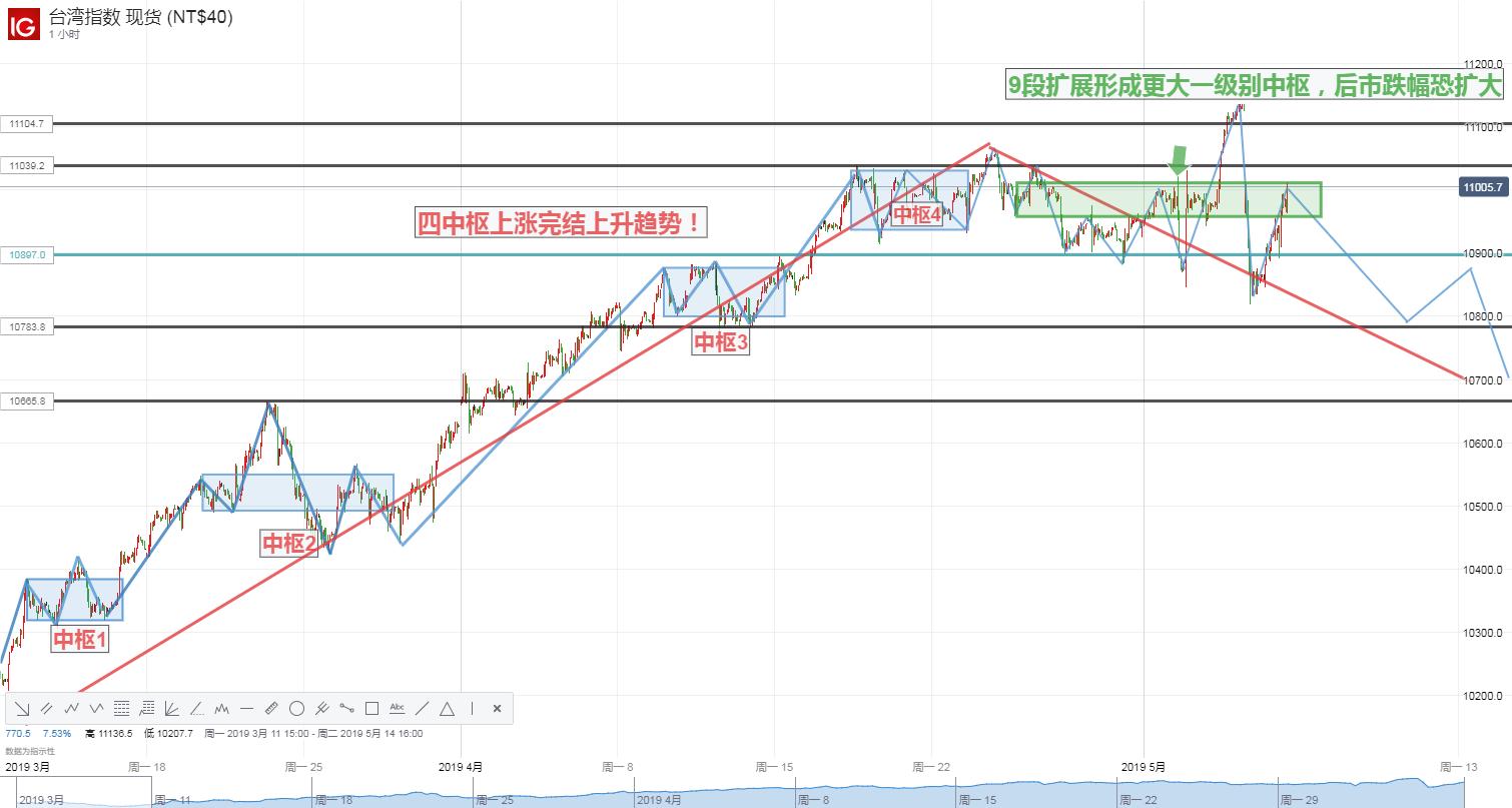 【每周总结】乐极生悲?!两大技术形态暗示台湾指数升势逆转,后市岌岌可危!