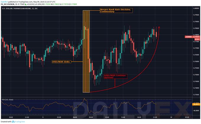 美元/挪威克朗上行趨勢仍持續,下一步關注美國4月CPI數據