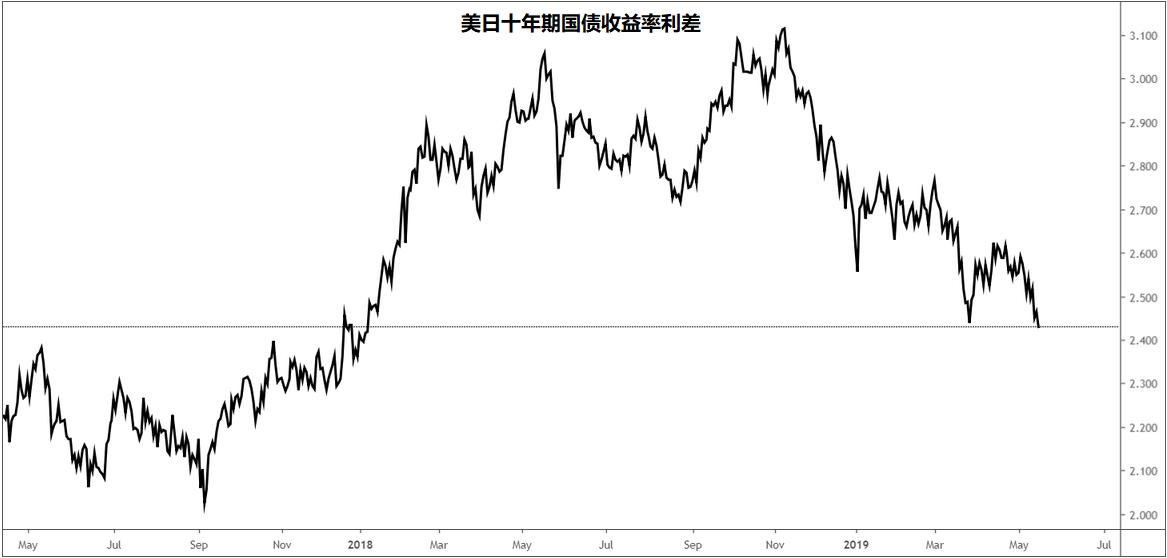 美元/日元:市场情绪好转或难以持续,美/日确认双顶下跌空间广阔