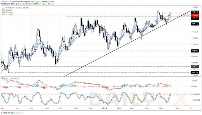 美联储会议纪要出炉前,美元指数强势上涨、刷新年内高点在望?