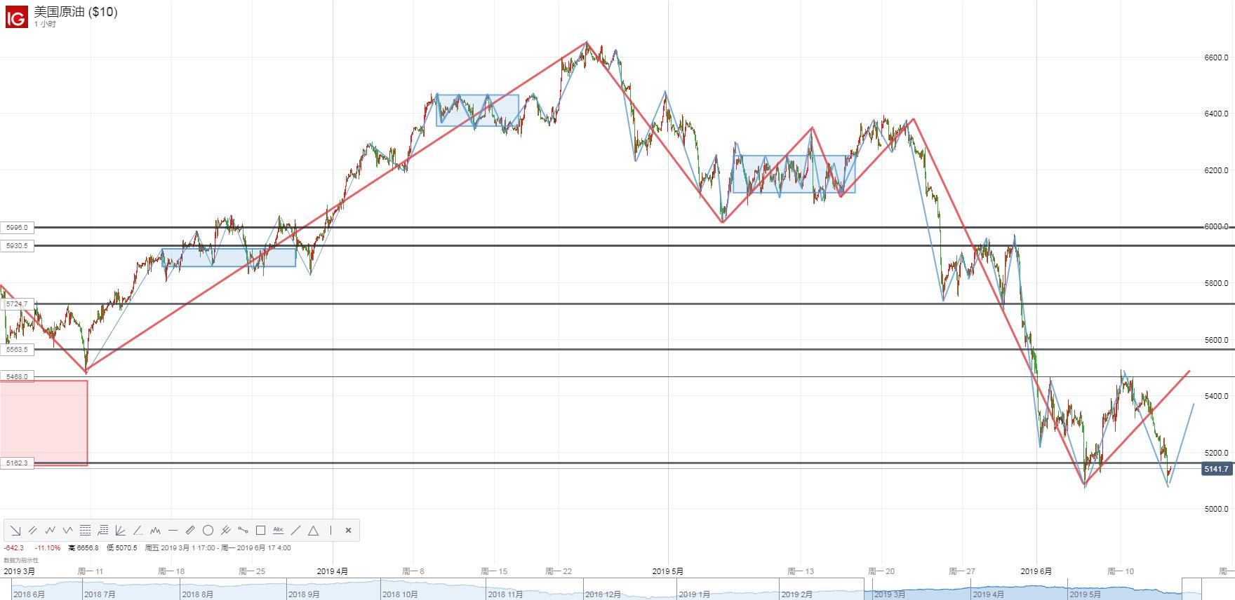 【原油】EIA原油庫存意外增加、OPEC+延長減產協議成效遭質疑,油價重挫近3%!