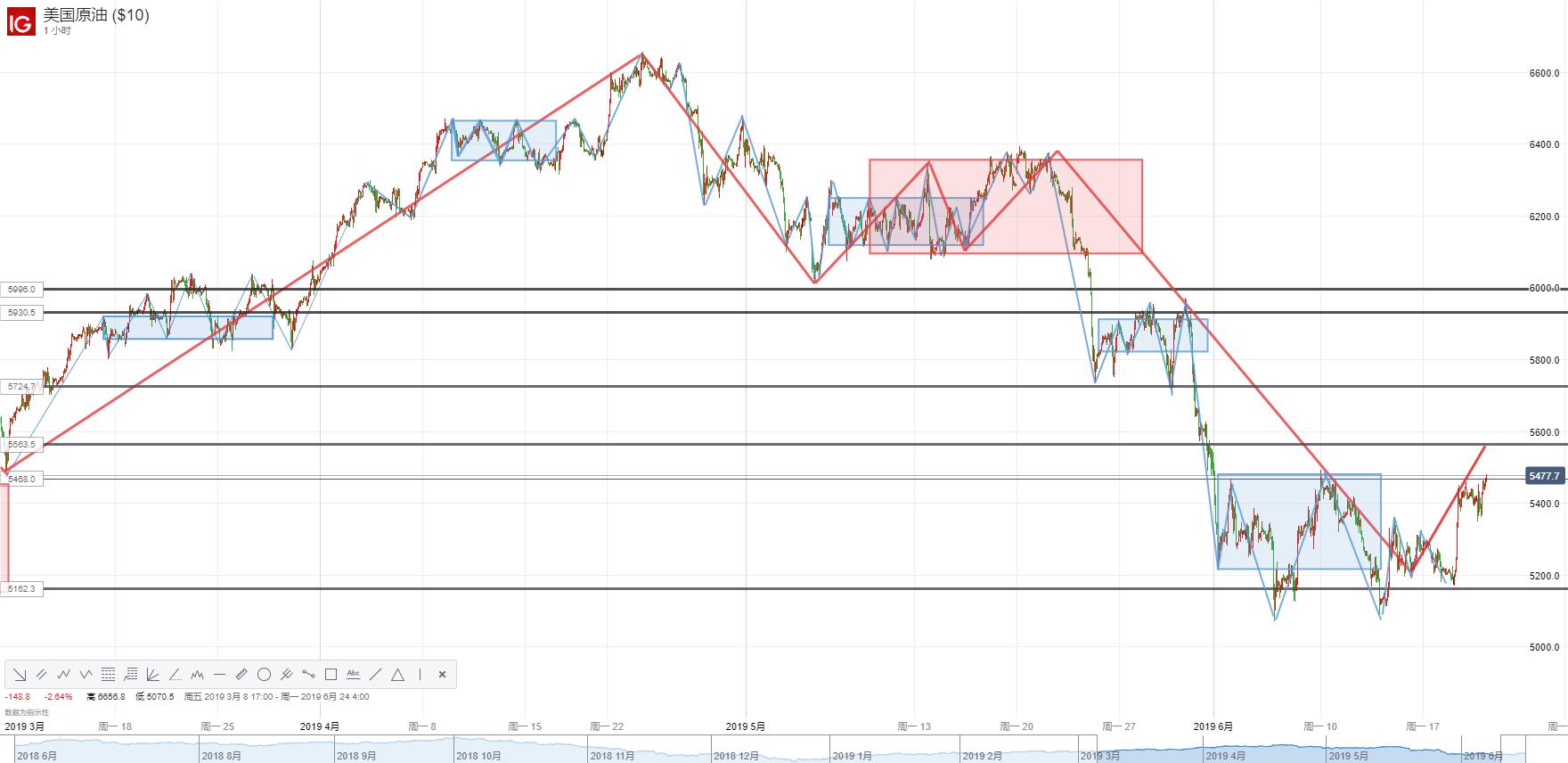 【原油】點陣圖發出降息信號!EIA原油庫存下降、美伊局勢持續升級,油價創近兩周新高!