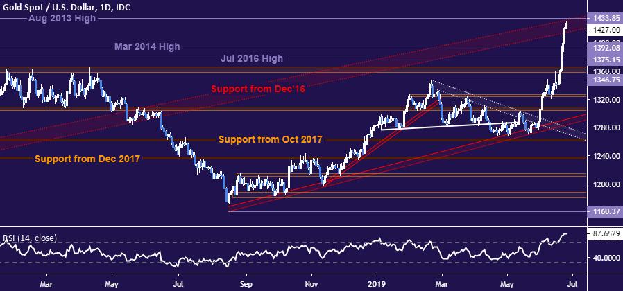 黃金、原油:全球信貸成本指數已跌至3年低點?油價關注鮑威爾講話