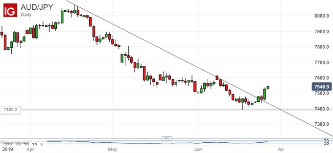 美元/日元走勢以下跌為主,短期面臨上升風險