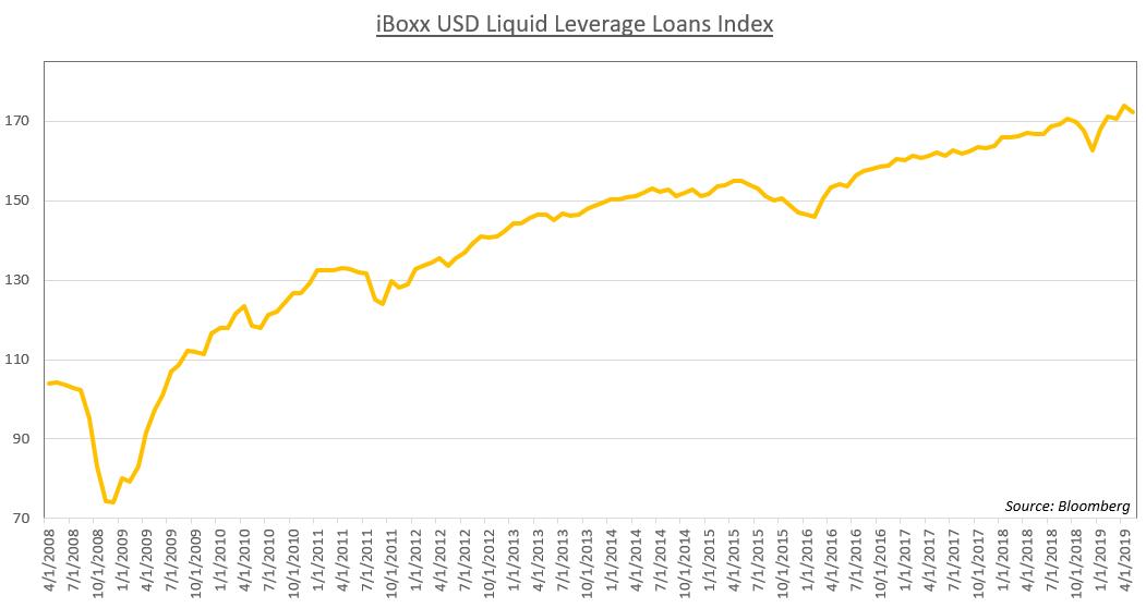 美元、股市關注美聯儲金融壓力測試,iBoxx美元槓桿貸款指數說明了什麼?