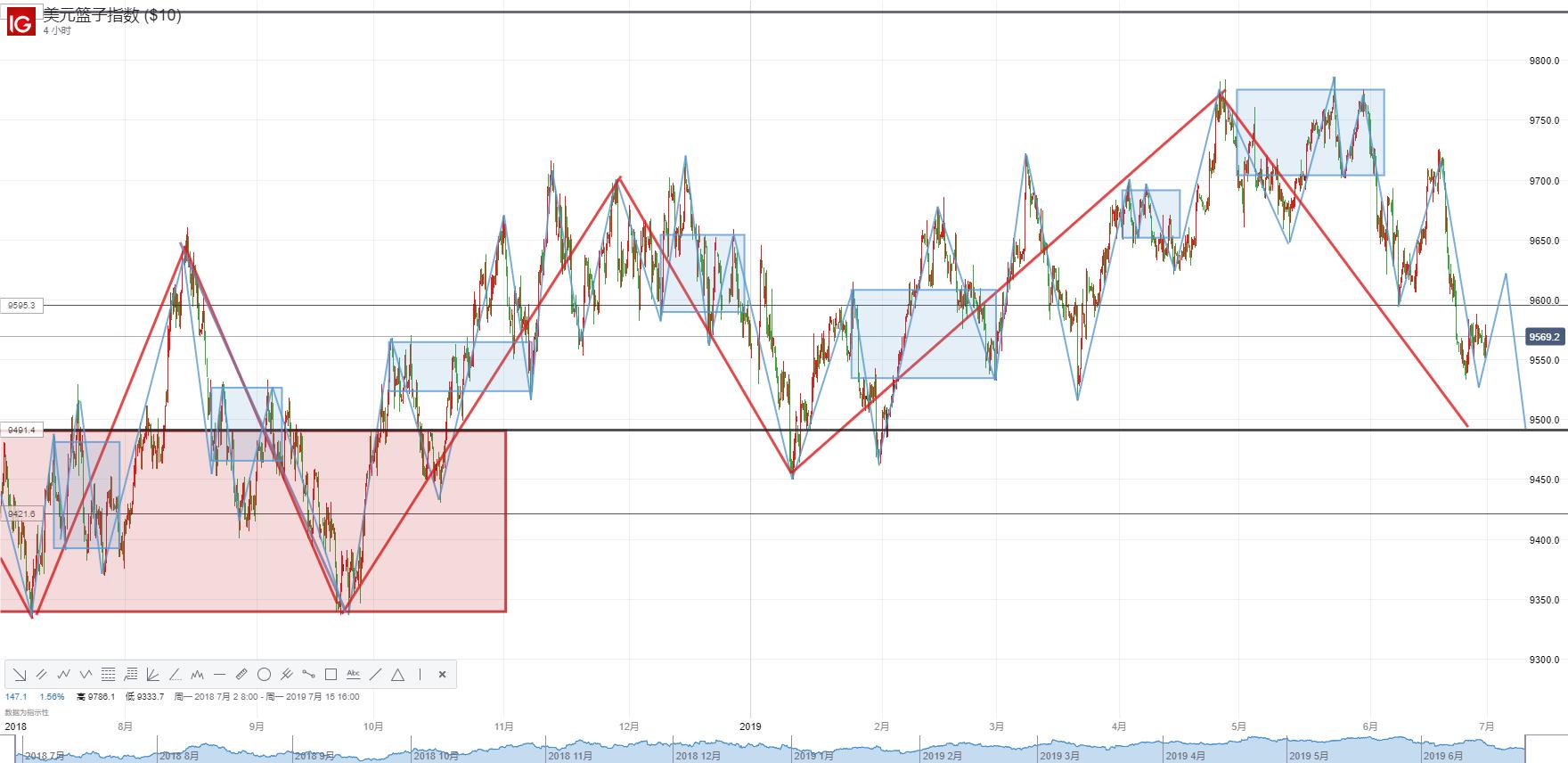 美聯儲降息為時尚早?G20峰會後美聯儲貨幣政策將走向何方?
