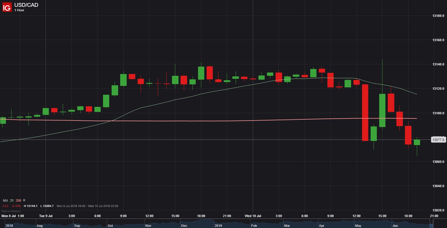 鮑威爾證詞疊加美聯儲會議紀要施壓美元指數,加央行利率決議略偏鴿調