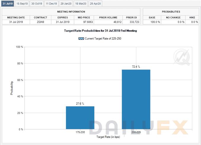 美联储至少降息25个基点的概率已达100%,黄金受益高涨、剑指年内新高