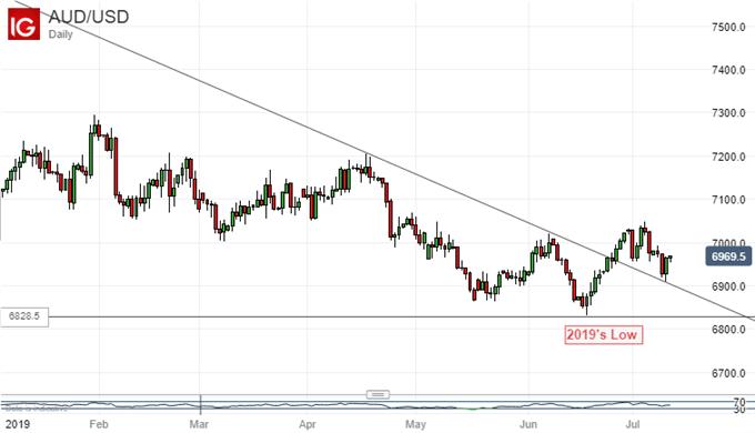 市場預期澳儲行或將迎來第三次降息,這一預言能否成真?