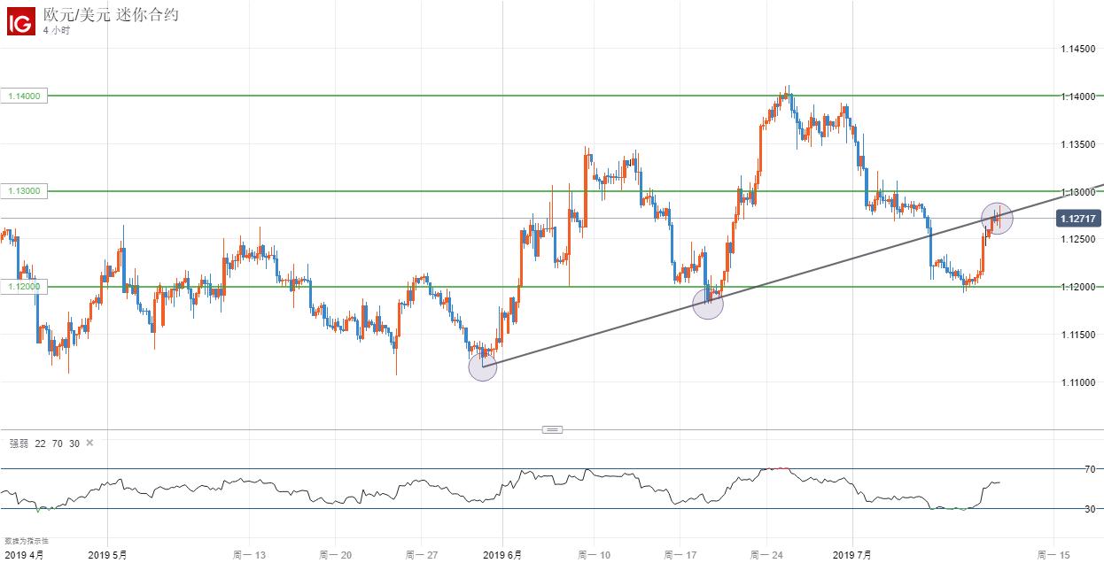 歐央行傳達寬鬆預期,歐元/美元能否突破1.13?