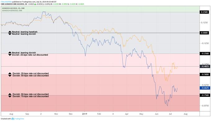 美联储激进降息预期降温,美元指数反弹测试通道阻力
