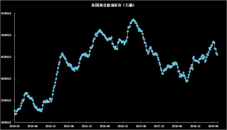 原油:地緣摩擦的提振暫時有限,美油將繼續反彈走強還是下破55?