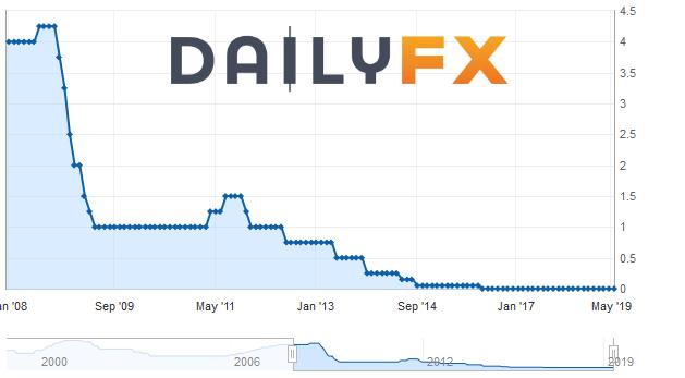 """【重磅前瞻】即将迎来最大的""""敌人""""及欧银利率决议轮番冲击,欧元兑美元再创年内新低?"""