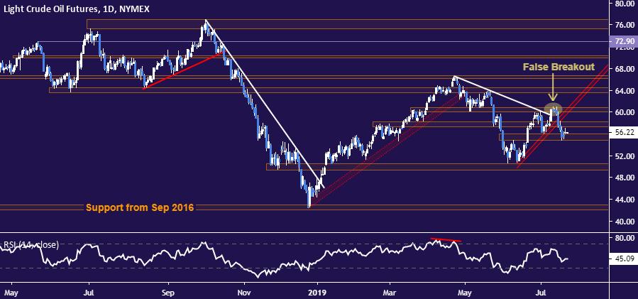 黄金、原油:美债上限削弱宽松前景,金价吞噬形态+RSI熊背离暗示筑顶?