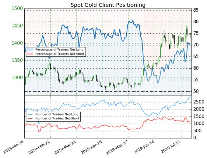 美元突破5月高点以来下行趋势线,黄金看涨趋势不改