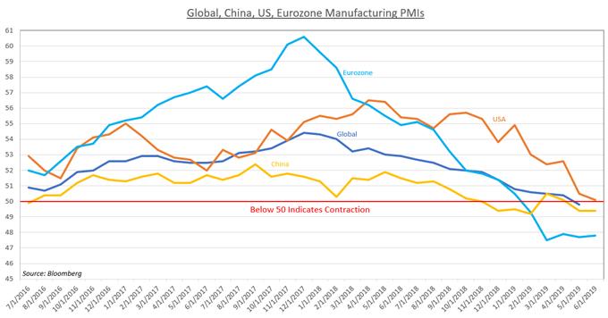 全球GDP增速预期为何下调?这五大重磅风险因素需了解