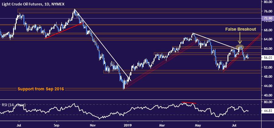 黄金、原油:中东两国合作产油而加剧卖压,美元避险买盘限制金价涨幅