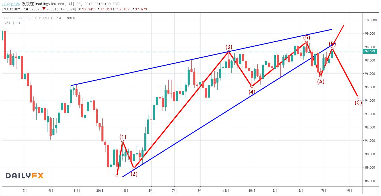 欧央行给市场出难题,但技术信号似乎要给美元空头一道送分题!