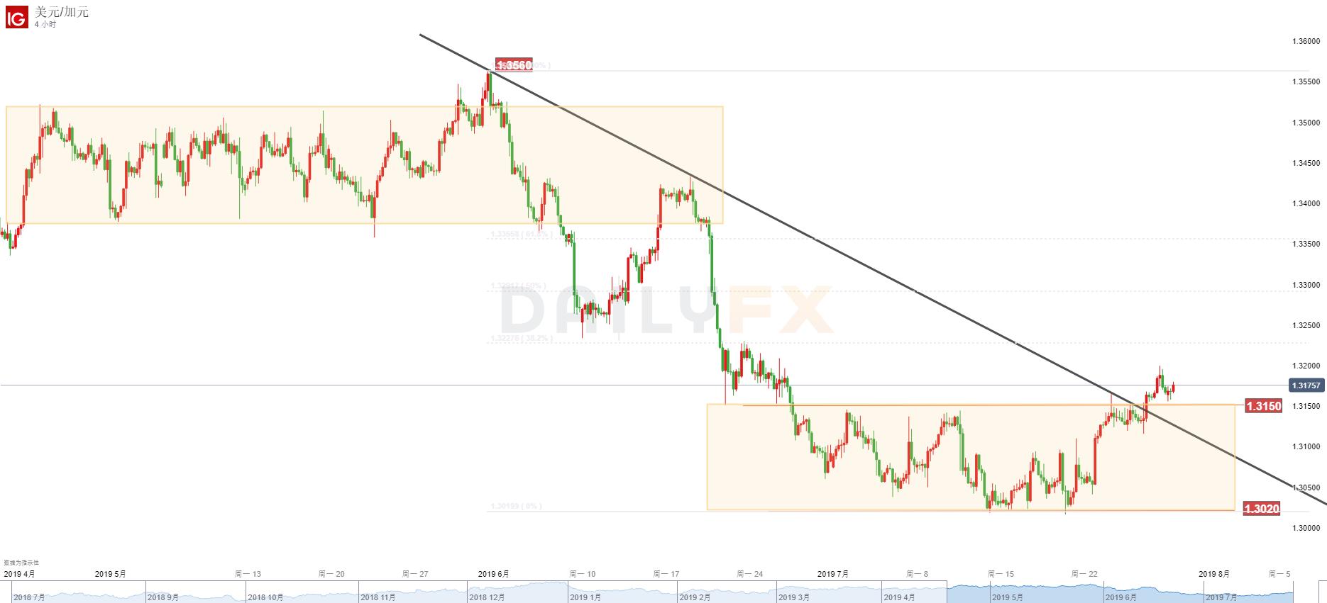 美元/加元:美元基本面转强,有机会迎来更大反弹