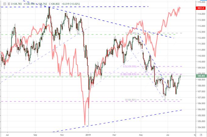 本周美联储利率决议将作何反应?哪些货币值得重点关注?
