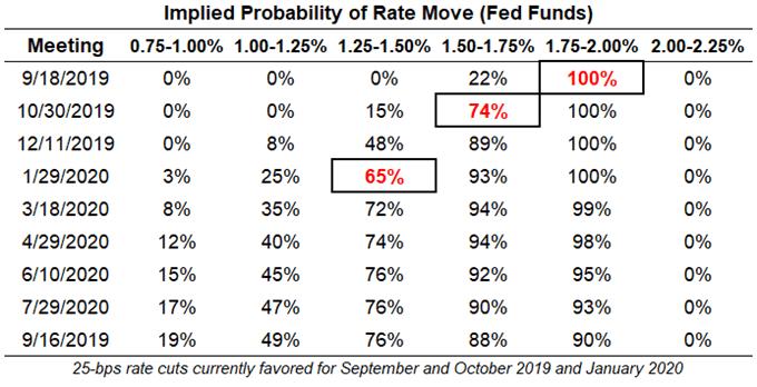 欧洲美元期货与联邦基金期货计价美联储降息趋同,美元中期看跌