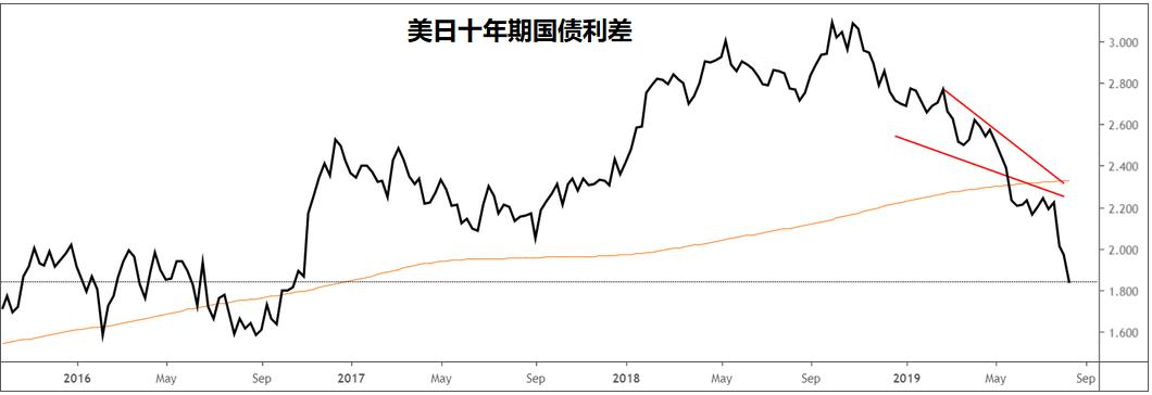 美元/日元:反弹受阻20日均线,美/日或沿原路返回