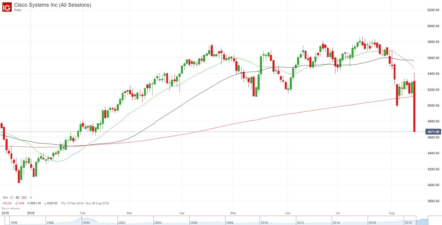 """道指大跌800点,""""疯狂""""收益率曲线倒挂引发担忧"""