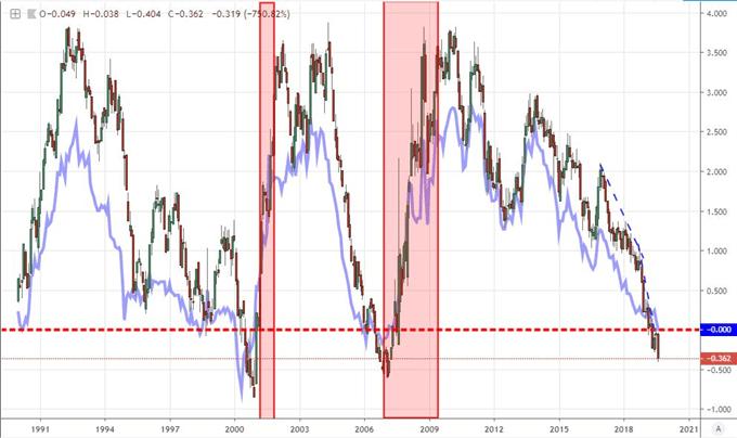 2年期和10年期收益率曲线倒挂,金融市场迎来临界点?