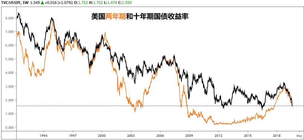 美元指數:沒有迫在眉睫的衰退風險,美元不顧降息預期節節攀高