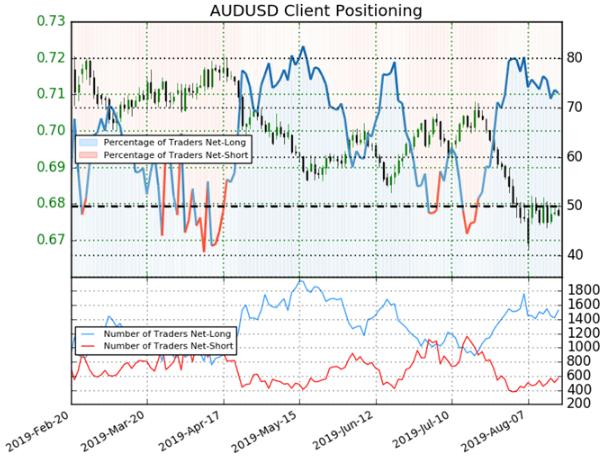波动率报告:澳大利亚央行8月会议纪要将来临,澳元将如何反应?