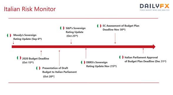 歐元展望:意大利政治危機監測 - 下一步會發生什麼?