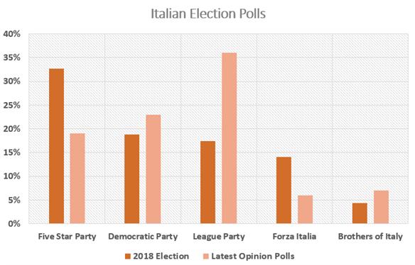 欧元展望:意大利政治危机监测 - 下一步会发生什么?