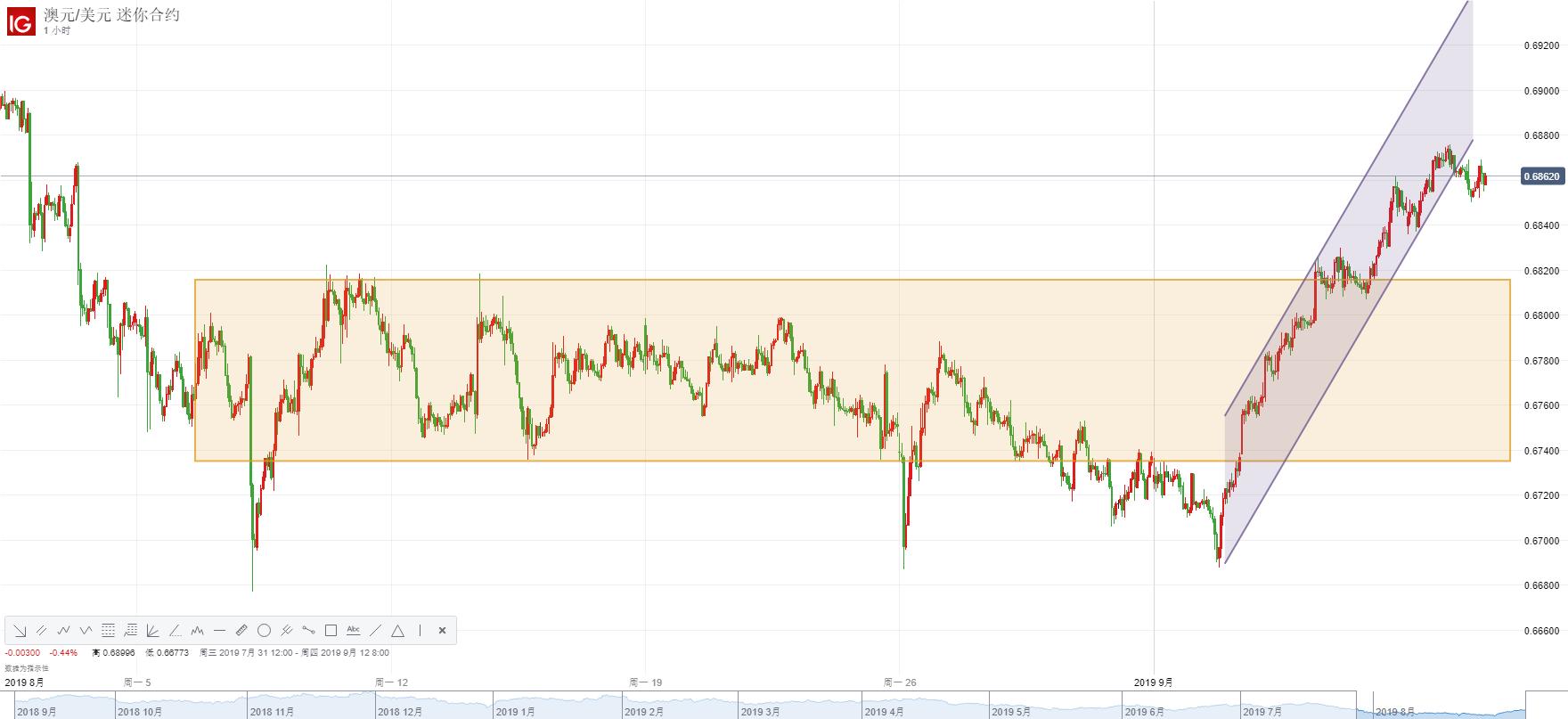 欧央行降息在即,美元指数跌势受限!澳元兑美元、美元兑加元走势分析