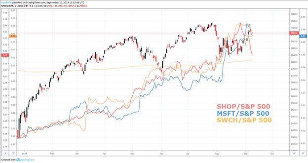 标普500指数展望:价值型股表现强于动量型股,部分科技股拖后腿