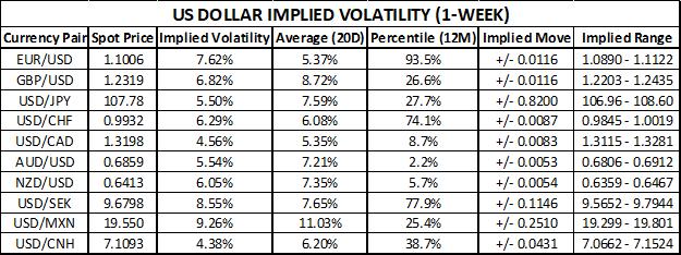 美元货币对波动性持续走高,欧央行之外,这些美国数据不能小看