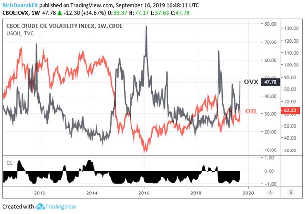 原油價格波動性報告:市場正在重蹈2011年覆轍,這一資產或將大跌