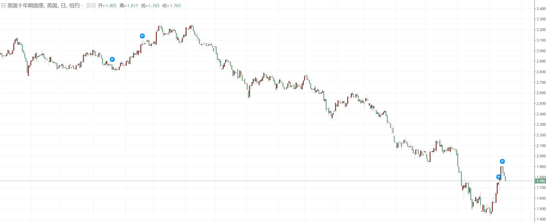 美聯儲「大戲」即將上演、美元或仍為市場首選,澳元/美元後市跌幅恐進一步加大!