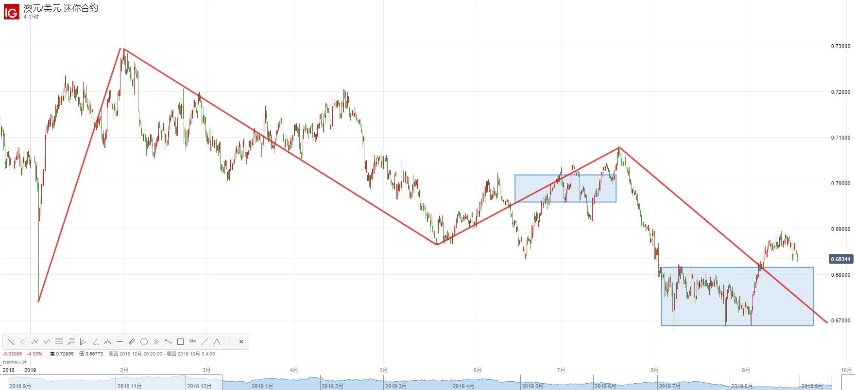 """美联储""""大戏""""即将上演、美元或仍为市场首选,澳元/美元后市跌幅恐进一步加大!"""