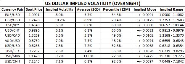 美元波动率报告:美元指数重点关注美国9月消费者信心报告