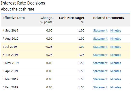 """澳元汇率走势分析:央行鸽派指引或""""屹立不倒"""",澳元/美元长期前景堪忧"""